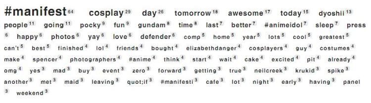 Manifest Positive Keywords